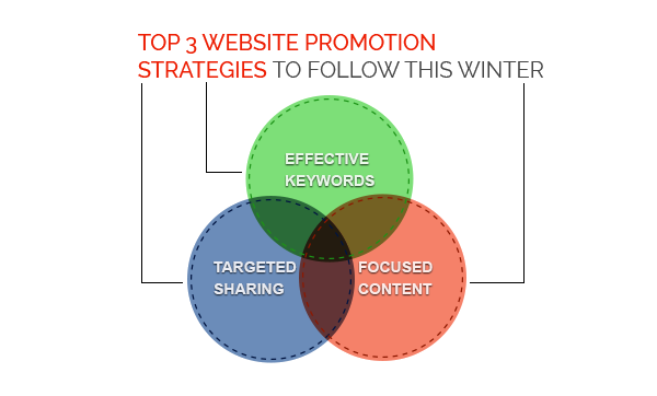 top-3-website-strategies