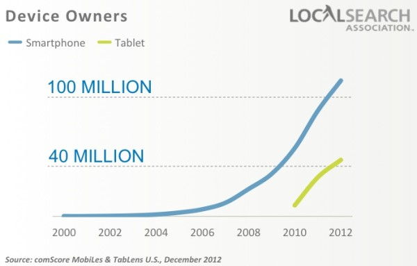 mobile-devices-local-search