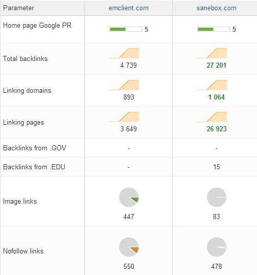 compare-metrics-webceo