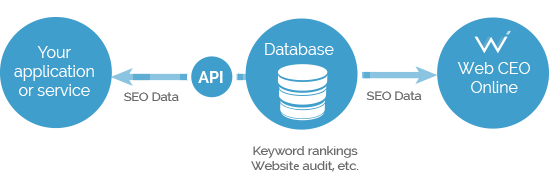 Image result for seo api