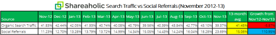 Shareaholic-search-traffic-vs-social-referrals-chart-Dec-20131_sm