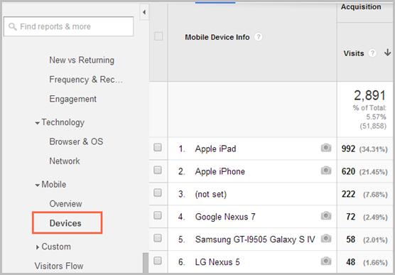 Google analytics devices report