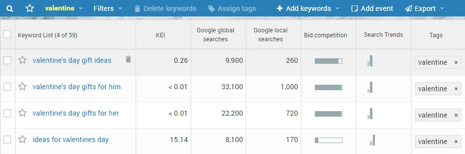 "WebCEO's Keyword Research tool's suggestions for ""Valentine's Day"""