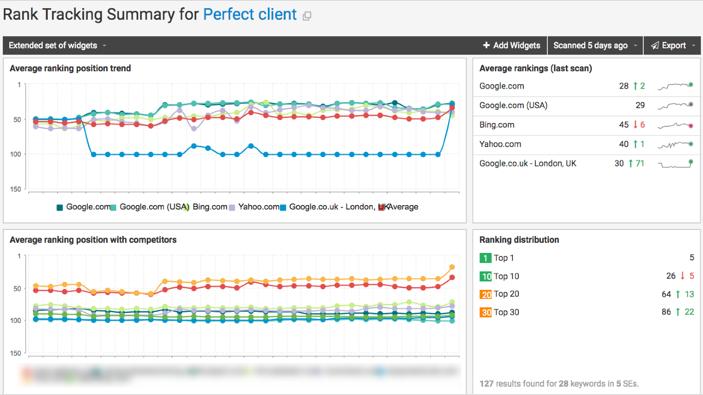 webceo-rank-tracking-summary-dashboard