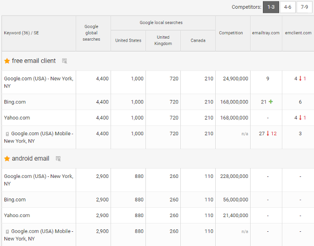How to do a competitor analysis in SEO