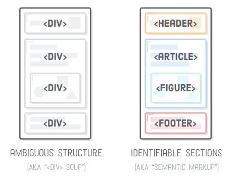 semantic-html-markup