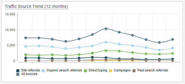 Marketing automation tools can show where your traffic comes from.