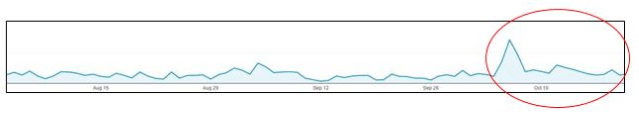 Traffic growth after working with influencers and local SEO.