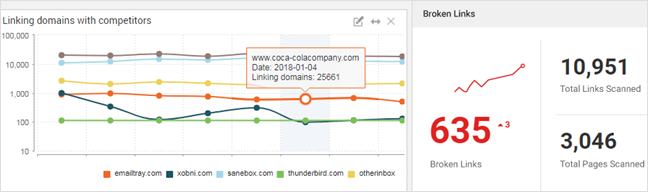 New widgets make for smarter SEO tools.