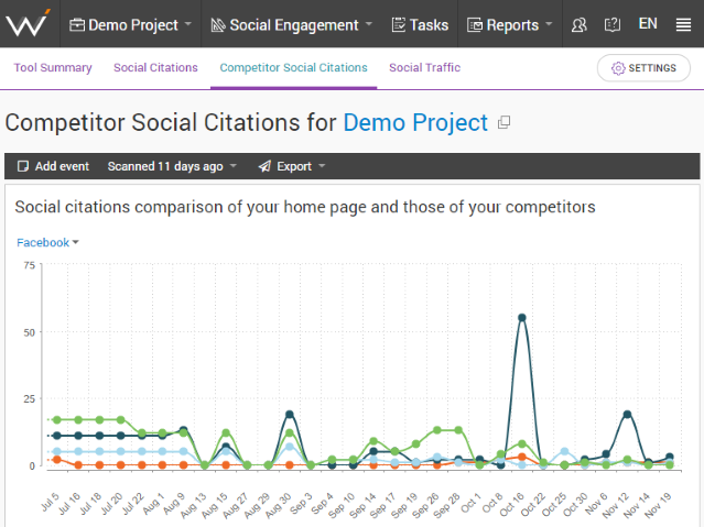 Monitor your competitors' social citations with SEO tools.